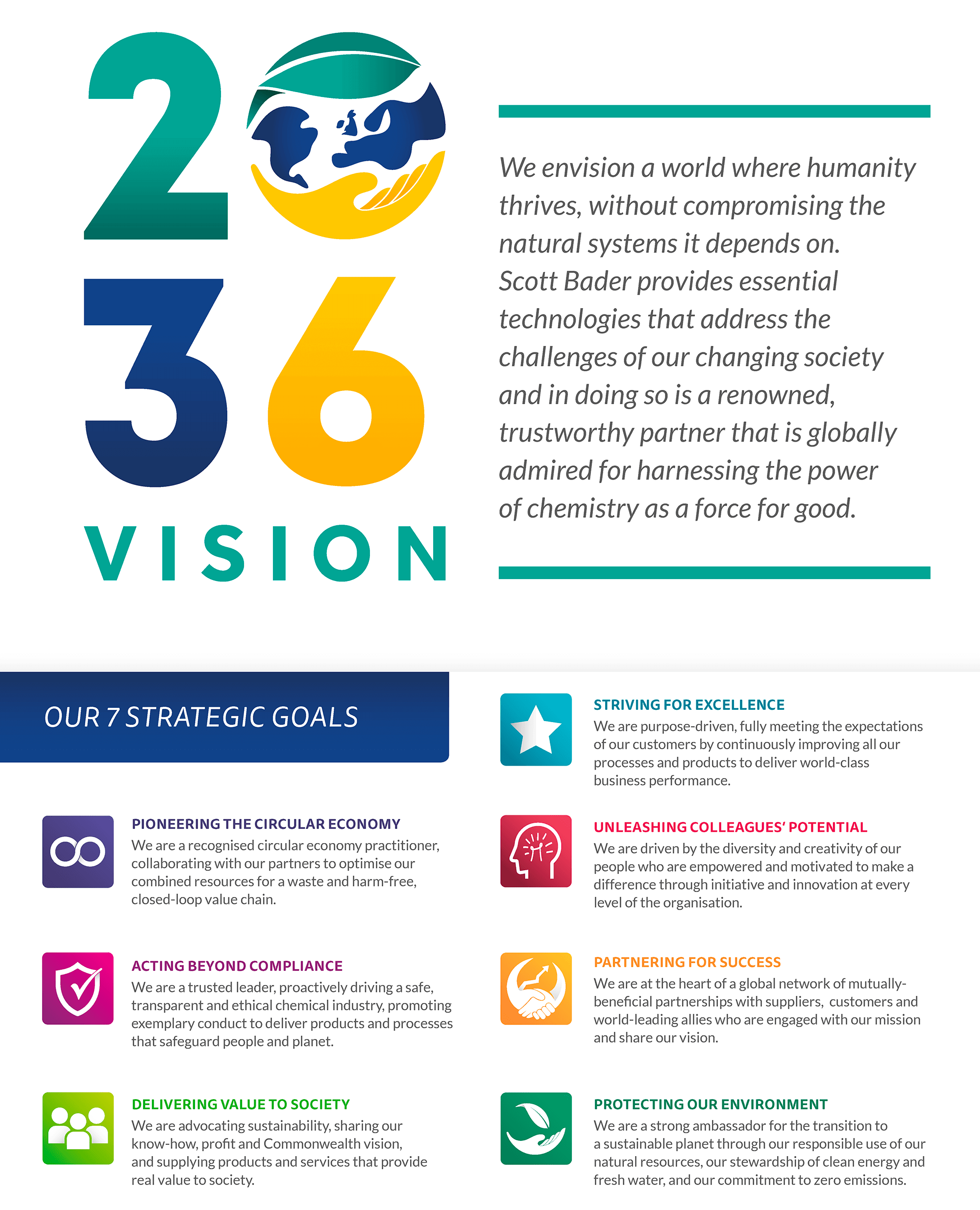 Our 2036 vision and goals